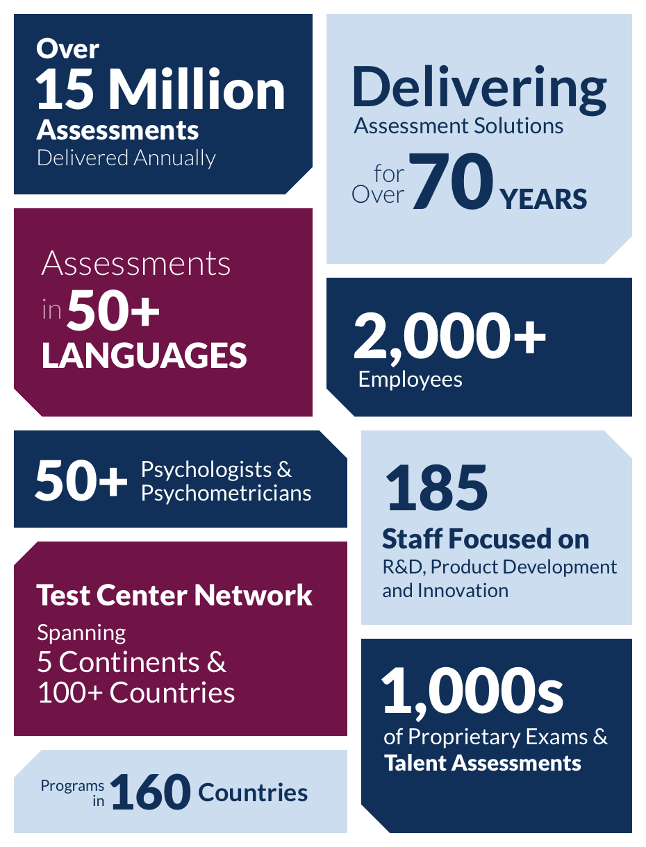 Over 13 Million Assessments Delivered Annually, Delivering Assessment Solutions for Over 70 Years, 50+ Psychologists and Psychometricians, 185 Staff Focused on Research & Development, Product Development and Innovation, Assessments in 50+ Languages, 1700+ Employees, Test Center Network Spanning 5 Continents and 100+ Countries, Programs in 160 Countries, 1000s of Proprietary Exams and Talent Assessments